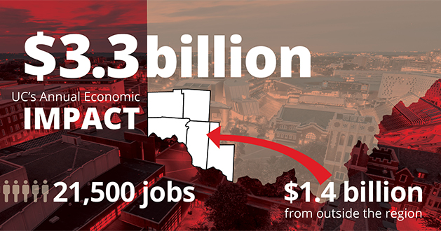 UC's Regional Economic Impact Up to $3.3 Billion