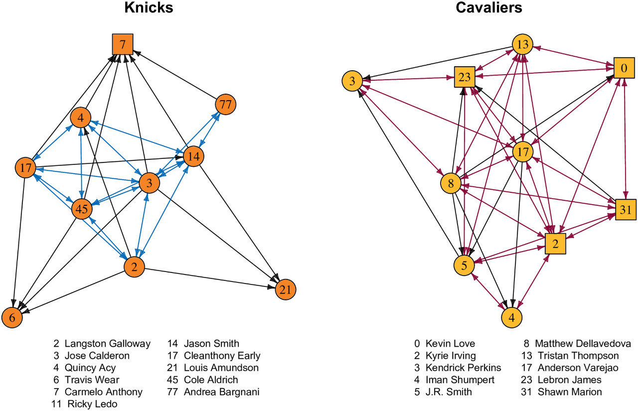 An arrow chart shows who was following whom on Twitter on the NBA's New York Knicks and Cleveland Cavaliers. Arrows in both directions denote reciprocal followers. A comparison of the teams shows that all-star players (the squares) followed more teammates on the winning Cavs than the losing Knicks. (Illustration by Jeremy Koster and Brandy Aven)