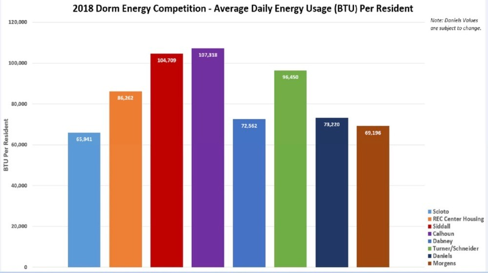 Color coded graph of UC's daily energy usage per student in each residence hall in 2018.