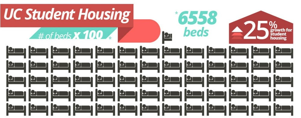 Graphic element depicts UC's number of beds
