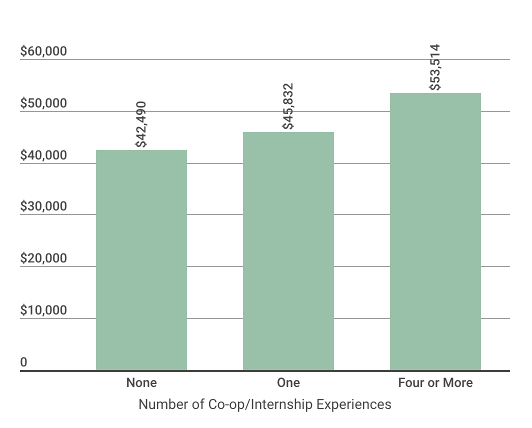 A bar chart illustrating the average earnings of students by number of professional experiences during their undergraduate work.