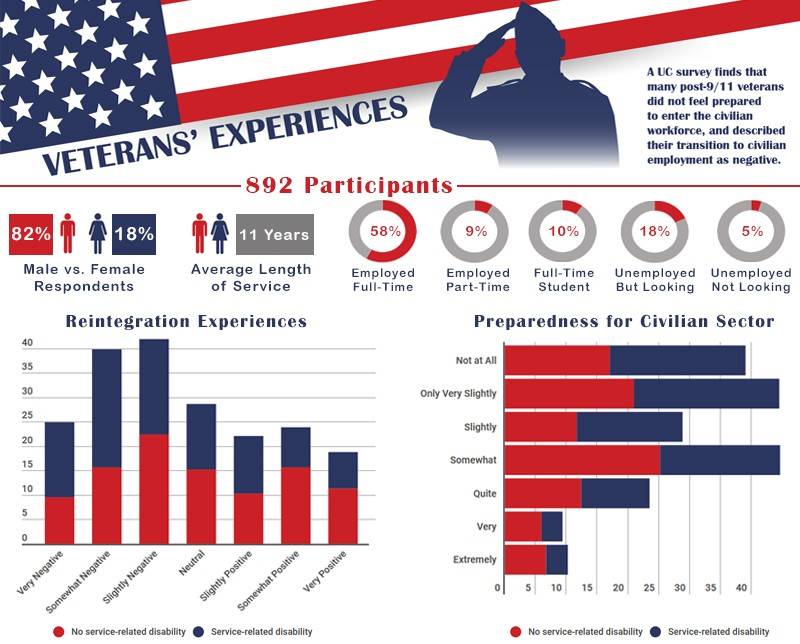 Infographic of UC survey on veterans' reintegration experiences