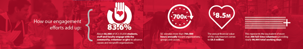 Graphic shares engagement, including: 83.6% of staff and faculty from UC engage with the community through some type of service