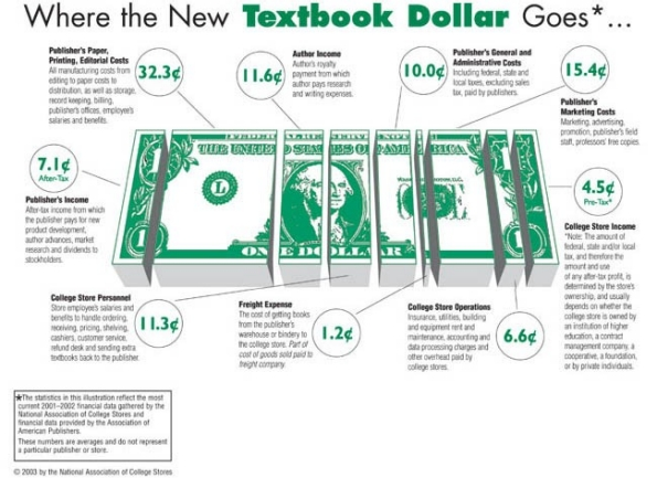 Where the new textbook dollar goes